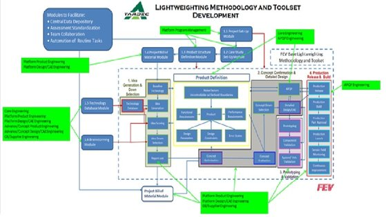 Automotive Lightweighting For Military Vehicles